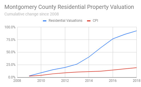 montgomery county property tax search texas